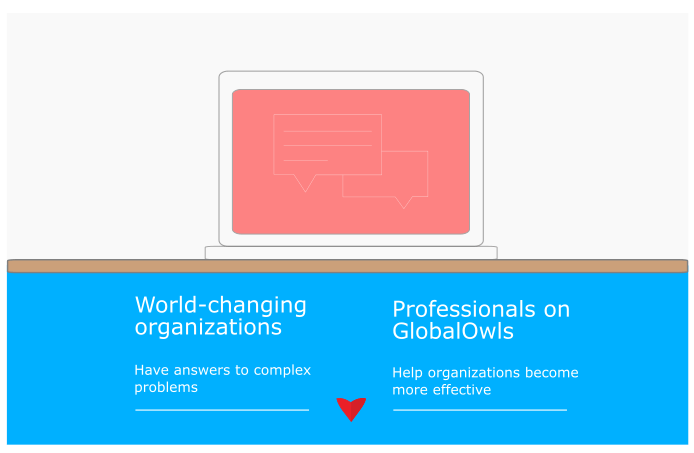 GlobalOwls solution to complex problems