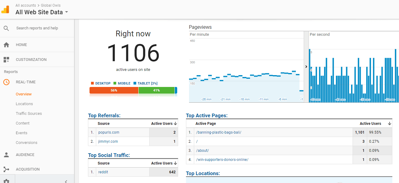 11k visitors at once on globalowls