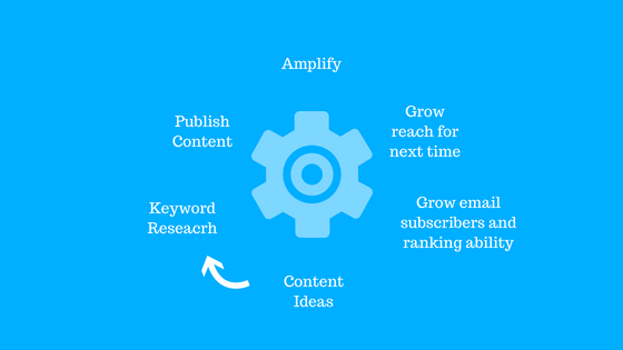 Content marketing flywheel GlobalOwls