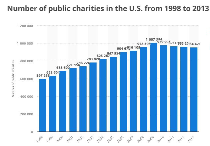 number of Charities US