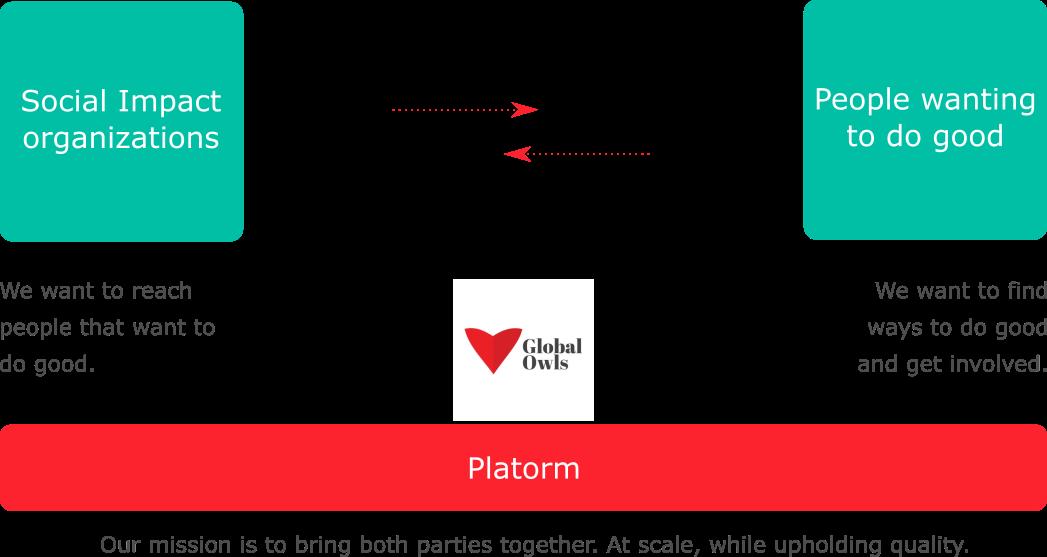 GlobalOwls Platform - Simple