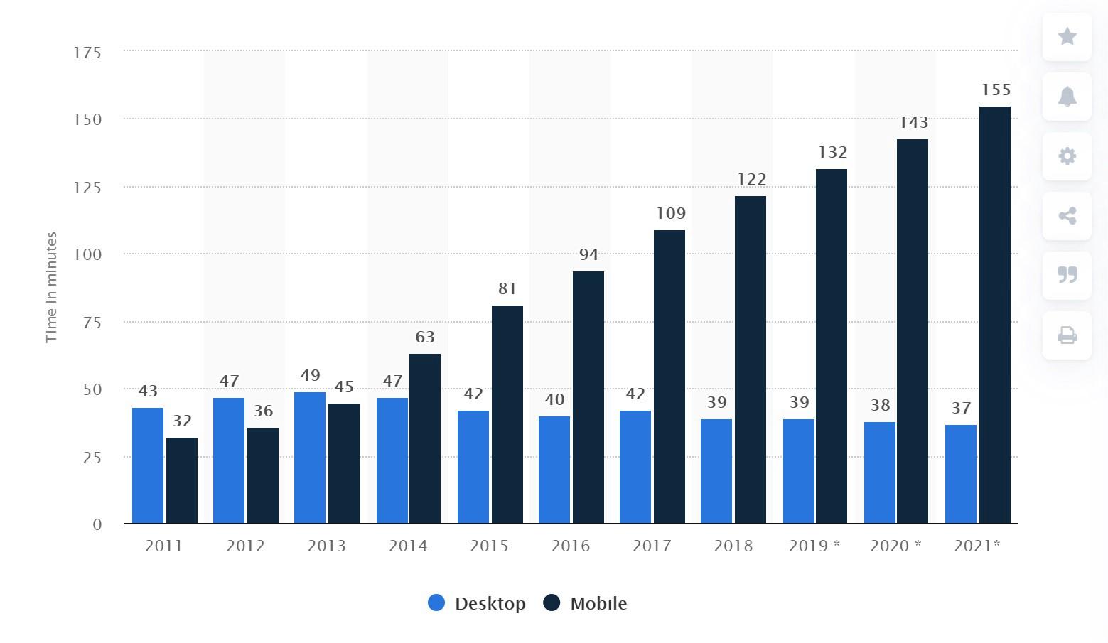 Daily per capita internet usage worldwide 2011–2021