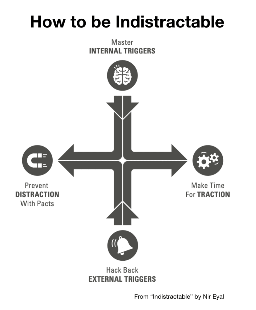 Making time for Traction in stead of Distraction from Indistractible by Nir Eyal